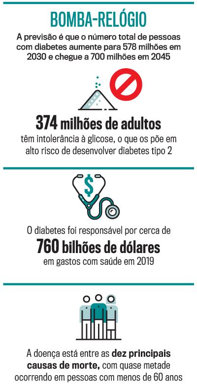 arte Diabetes