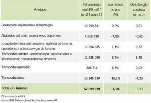 Faturamento do turismo nacional tem queda de 3,1% no primeiro semestre