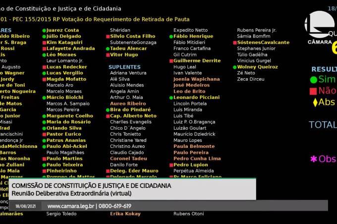 Placar da votação do requerimento de retirada de pauta da CCJ da Câmara da PEC que daria ao Congresso o poder de sustar atos do Judiciário