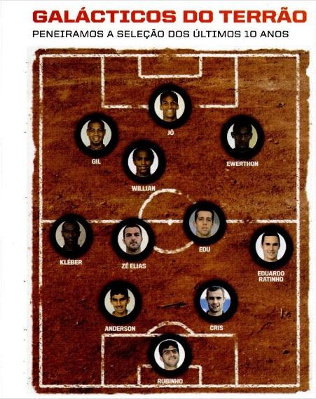 Em 2007, PLACAR montou um time de boas crias recentes do