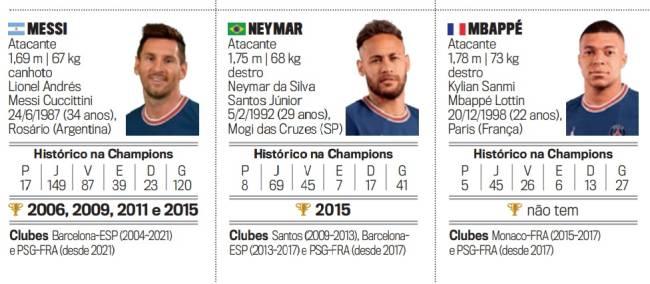 Messi, Neymar e Mbappé no guia da PLACAR do futebol europeu
